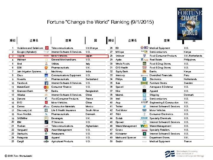 "Fortune ""Change the World"" Ranking (9/1/2015) 順位 企業名 産業 国 1 Vodafone and Safaricom"