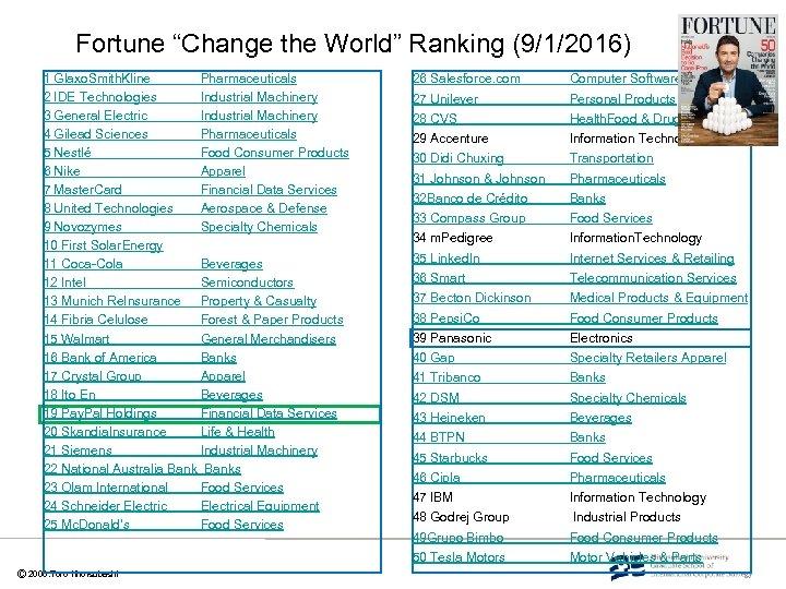 "Fortune ""Change the World"" Ranking (9/1/2016) 1 Glaxo. Smith. Kline Pharmaceuticals 2 IDE Technologies"