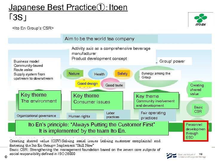Japanese Best Practice①:Itoen 「3 S」 <Ito En Group's CSR> Aim to be the world