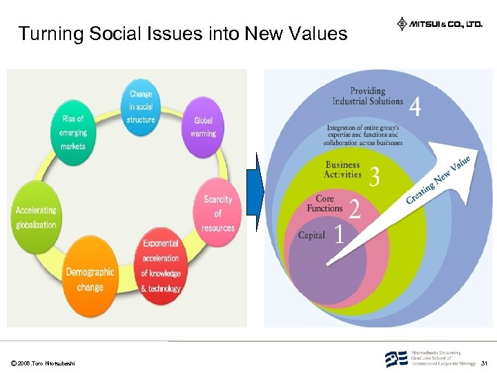 Turning Social Issues into New Values       Ⓒ 2008. Toro Hitotsubashi 31