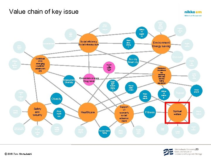 Value chain of key issue Widely spread e commerc e Efficie nt logisti cs