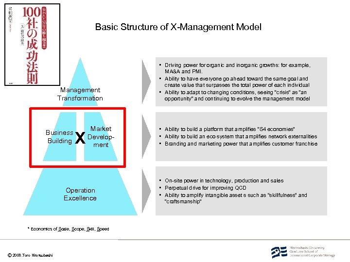 Basic Structure of X-Management Model Management Transformation Business Building X Market Development Operation Excellence