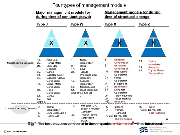 Four types of management models Major management models for during time of constant growth