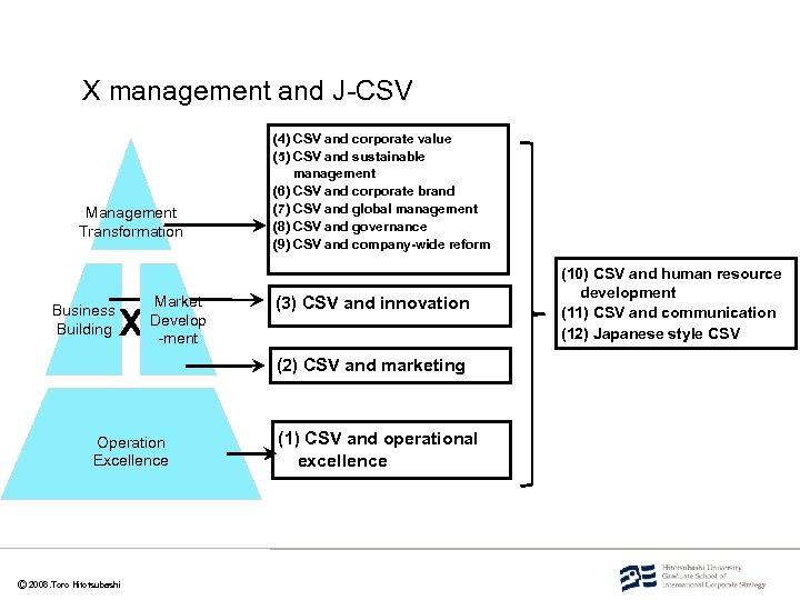 X management and J-CSV Management Transformation Business Building X Market Develop -ment (4) CSV