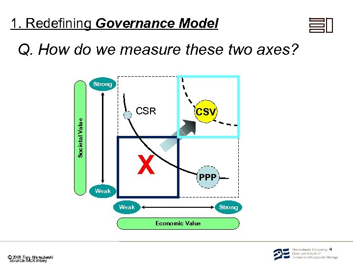 1. Redefining Governance Model Q. How do we measure these two axes? Strong CSV