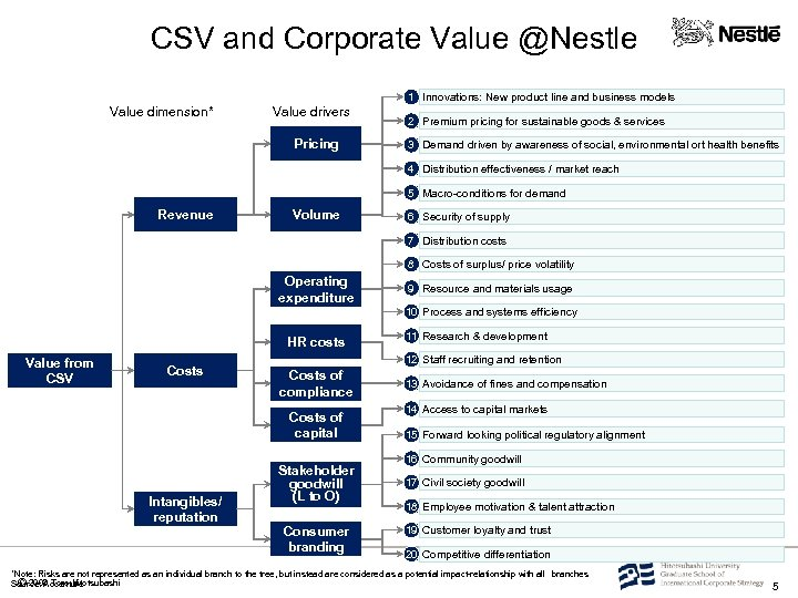 CSV and Corporate Value @Nestle 1 Innovations: New product line and business models Value