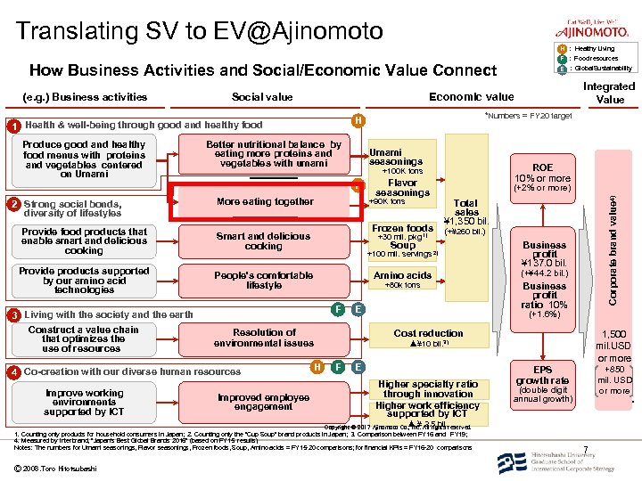 Translating SV to EV@Ajinomoto H : Healthy Living F : Food resources How Business