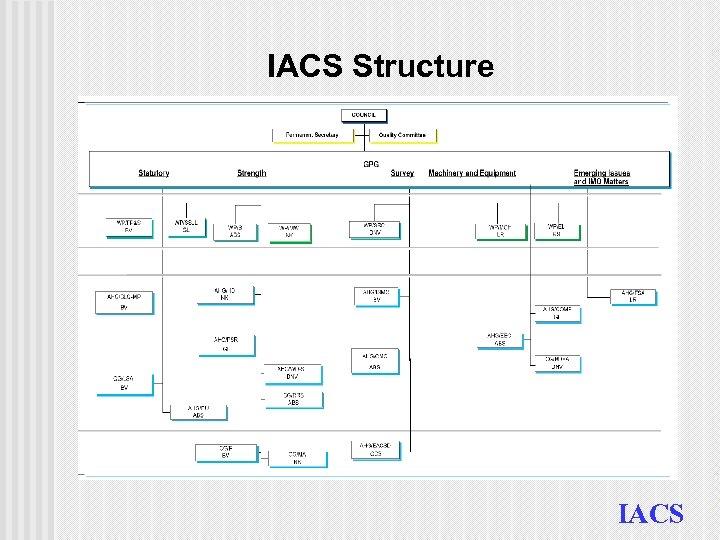IACS Structure IACS