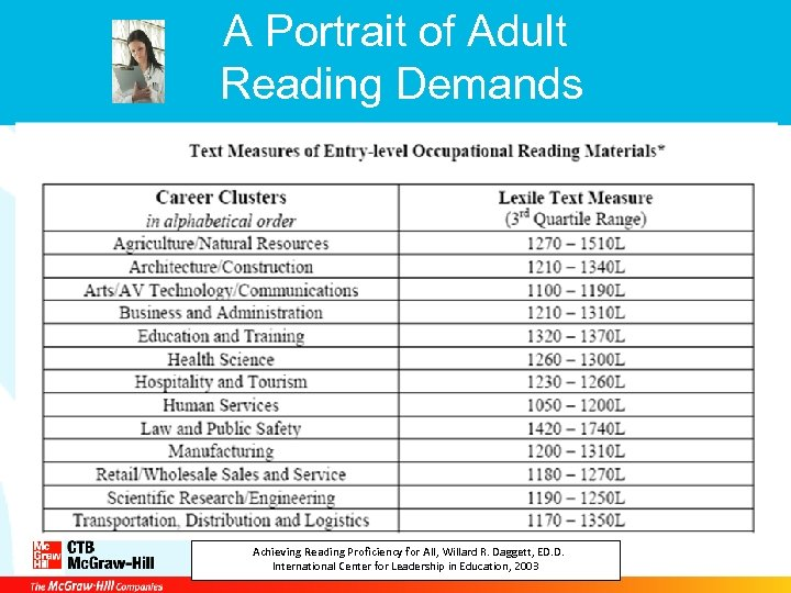 A Portrait of Adult Reading Demands Achieving Reading Proficiency for All, Willard R. Daggett,