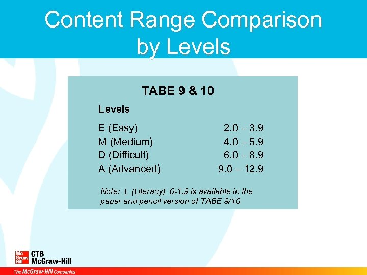 Content Range Comparison by Levels TABE 9 & 10 Levels E (Easy) M (Medium)
