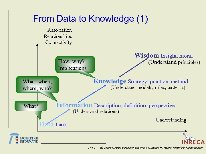 From Data to Knowledge (1) Association Relationships Connectivity Wisdom Insight, moral How, why? Implications
