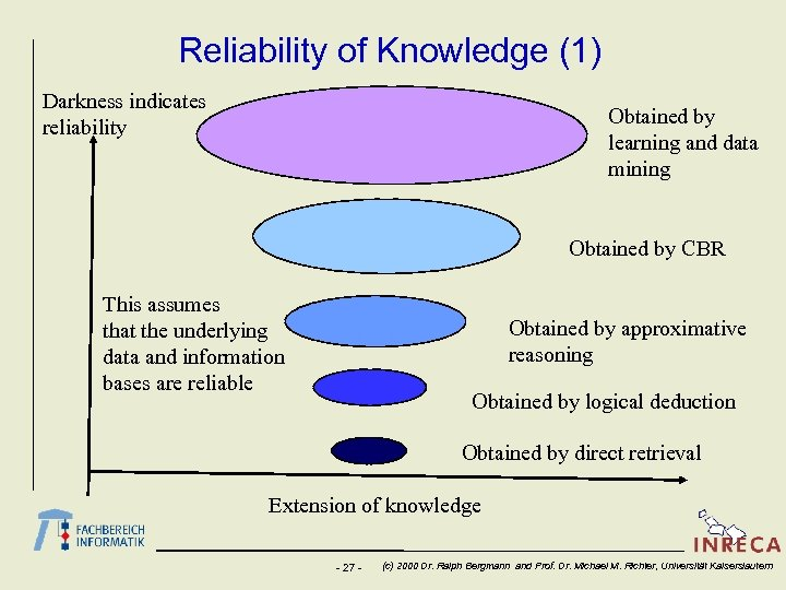 Reliability of Knowledge (1) Darkness indicates reliability Obtained by learning and data mining Obtained