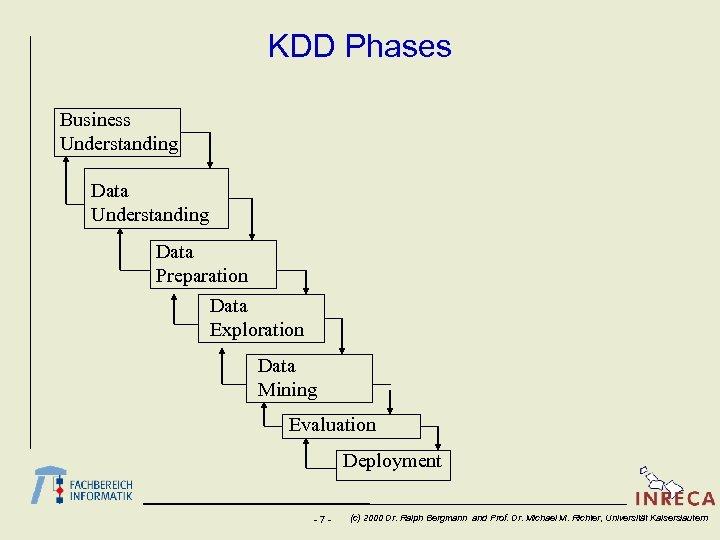KDD Phases Business Understanding Data Preparation Data Exploration Data Mining Evaluation Deployment -7 -