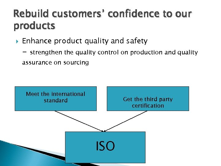Rebuild customers' confidence to our products Enhance product quality and safety - strengthen the