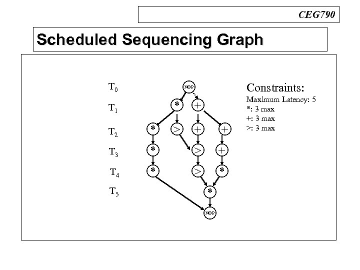 CEG 790 Scheduled Sequencing Graph n BDDs T 0 Constraints: NOP * T 1