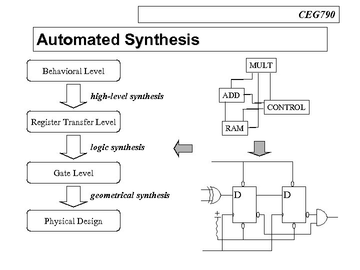 CEG 790 Automated Synthesis n Design Process MULT Behavioral Level ADD high-level synthesis CONTROL