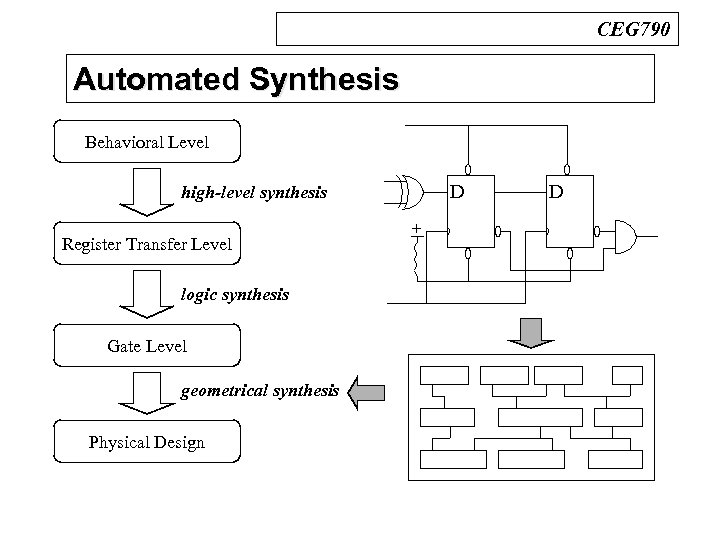 CEG 790 Automated Synthesis Behavioral Level D high-level synthesis Register Transfer Level logic synthesis