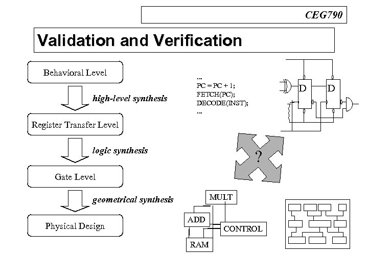 CEG 790 Validation and Verification n Design Process Behavioral Level high-level synthesis . .