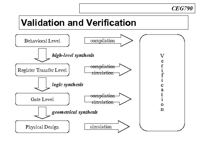 CEG 790 Validation and Verification n Design Process Behavioral Level compilation high-level synthesis Register