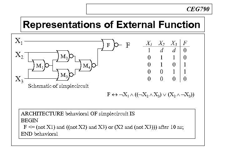 CEG 790 Representations of External Function n BDDs X 1 X 2 F M