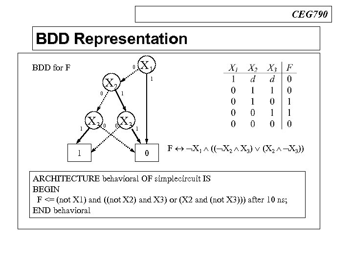 CEG 790 BDD Representation n BDDs BDD for F X 1 0 0 1