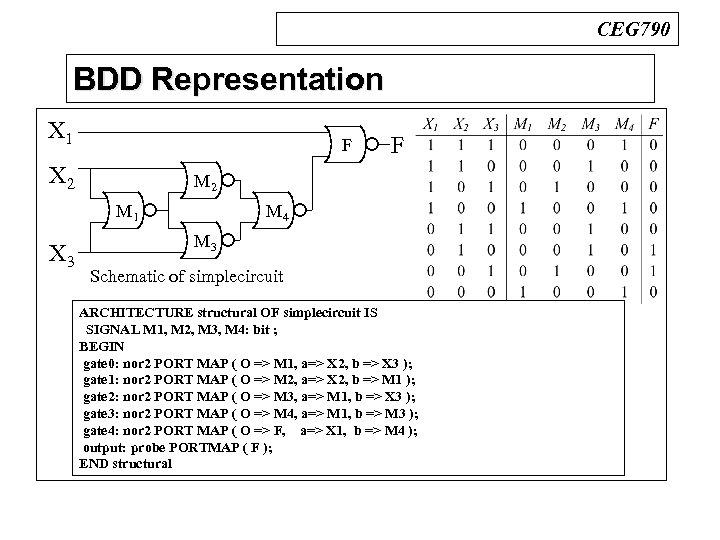 CEG 790 BDD Representation n BDDs X 1 X 2 F M 2 M