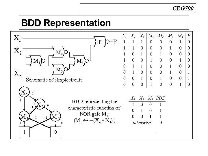 CEG 790 BDD Representation n BDDs X 1 F X 2 F M 2