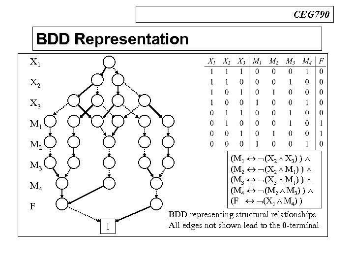 CEG 790 BDD Representation n X 1 BDDs X 2 X 3 M 1