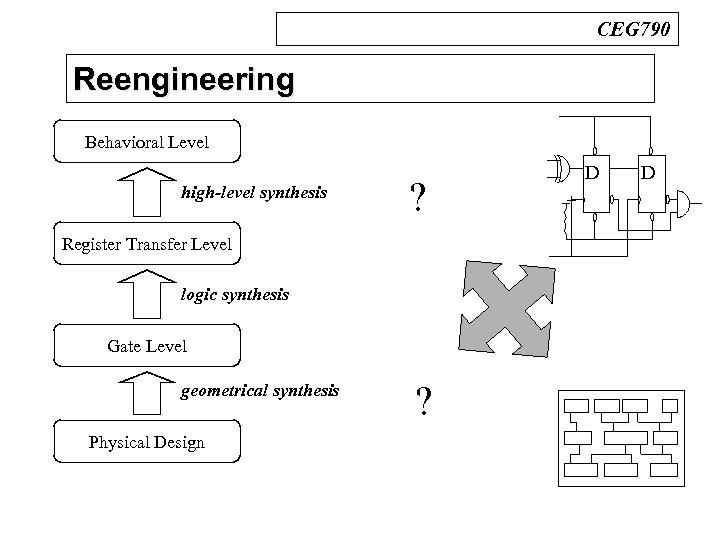 CEG 790 Reengineering n Design Process Behavioral Level high-level synthesis ? Register Transfer Level