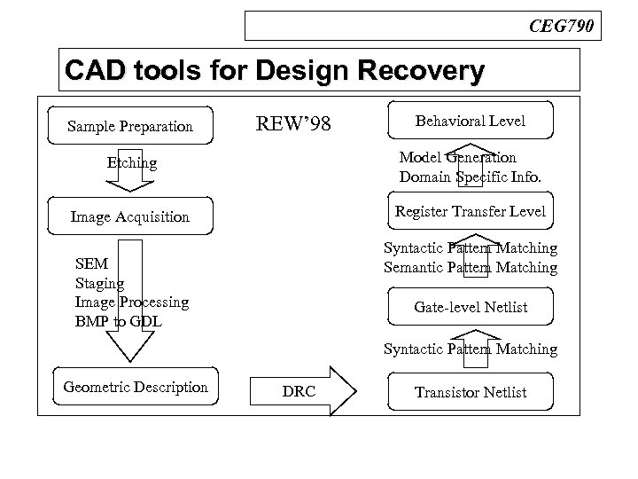 CEG 790 CAD tools for Design Recovery n REW' 98 Sample Preparation REW' 98