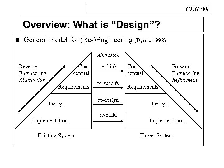 "CEG 790 Overview: What is ""Design""? n General model for (Re-)Engineering (Byrne, 1992) Alteration"