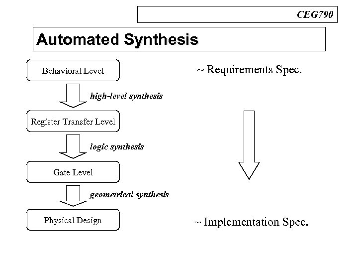 CEG 790 Automated Synthesis n Design Process Behavioral Level ~ Requirements Spec. high-level synthesis