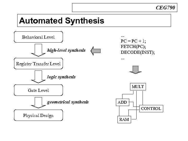 CEG 790 Automated Synthesis n Design Process Behavioral Level high-level synthesis . . .