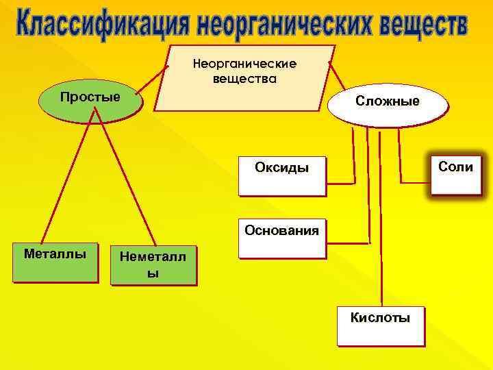 Неорганические вещества Простые Сложные Соли Оксиды Основания Металлы Неметалл ы Кислоты