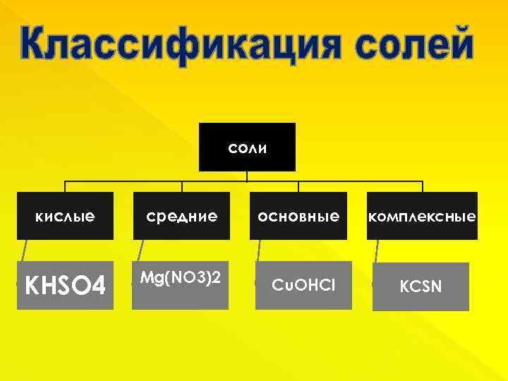 соли кислые средние KHSO 4 Мg(NO 3)2 основные Cu. OHCl комплексные KCSN