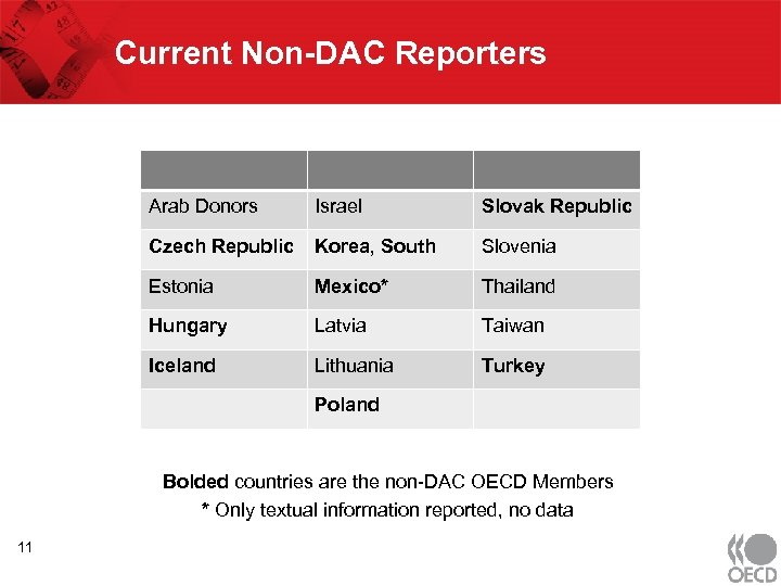 Current Non-DAC Reporters Arab Donors Israel Slovak Republic Czech Republic Korea, South Slovenia Estonia