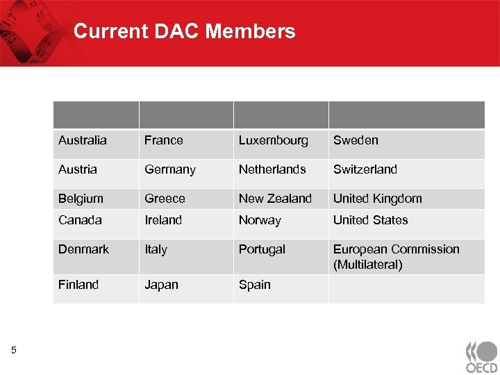Current DAC Members Australia Luxembourg Sweden Austria Germany Netherlands Switzerland Belgium Greece New Zealand