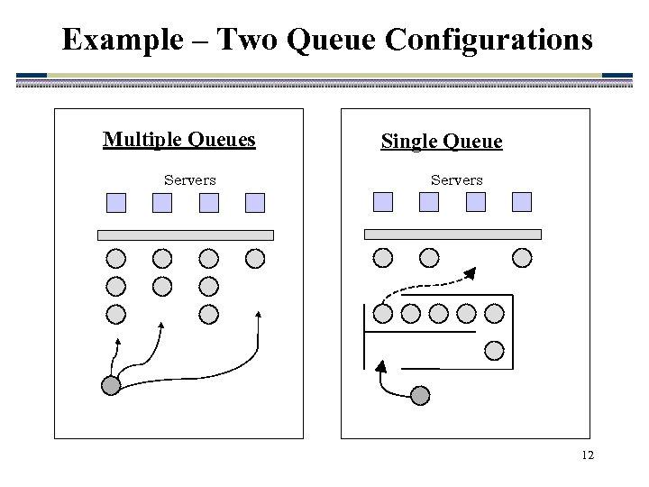 Example – Two Queue Configurations Multiple Queues Servers Single Queue Servers 12