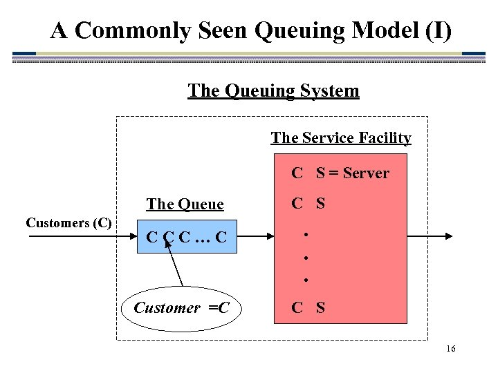 A Commonly Seen Queuing Model (I) The Queuing System The Service Facility C S