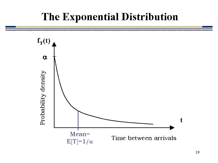 The Exponential Distribution f. T(t) Probability density t Mean= E[T]=1/ Time between arrivals 19
