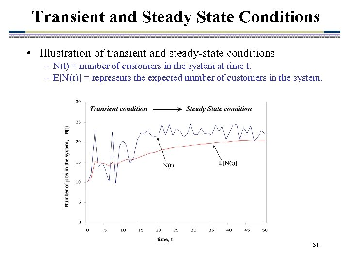 Transient and Steady State Conditions • Illustration of transient and steady-state conditions – N(t)