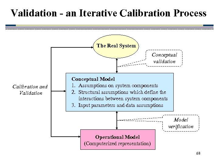 Validation - an Iterative Calibration Process The Real System Conceptual validation Calibration and Validation