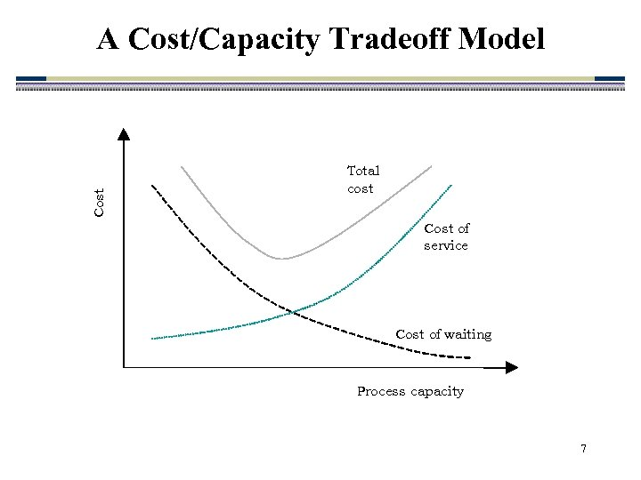 Cost A Cost/Capacity Tradeoff Model Total cost Cost of service Cost of waiting Process