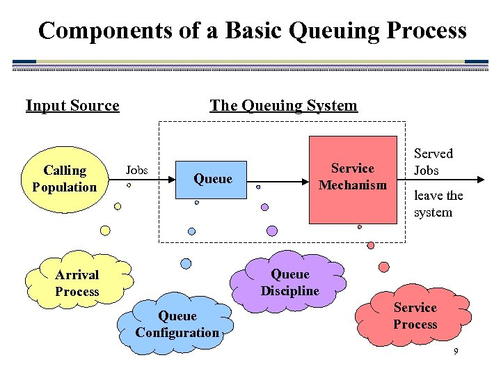 Components of a Basic Queuing Process Input Source Calling Population The Queuing System Jobs