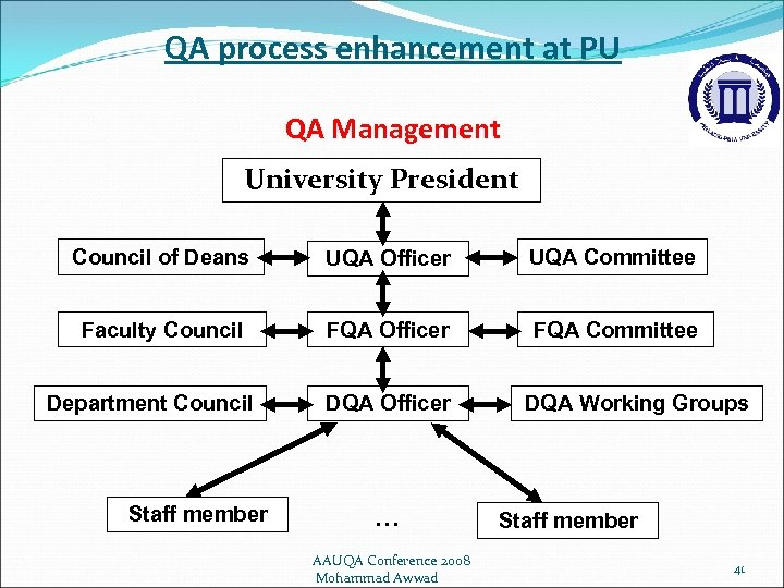 QA process enhancement at PU QA Management University President Council of Deans UQA Officer
