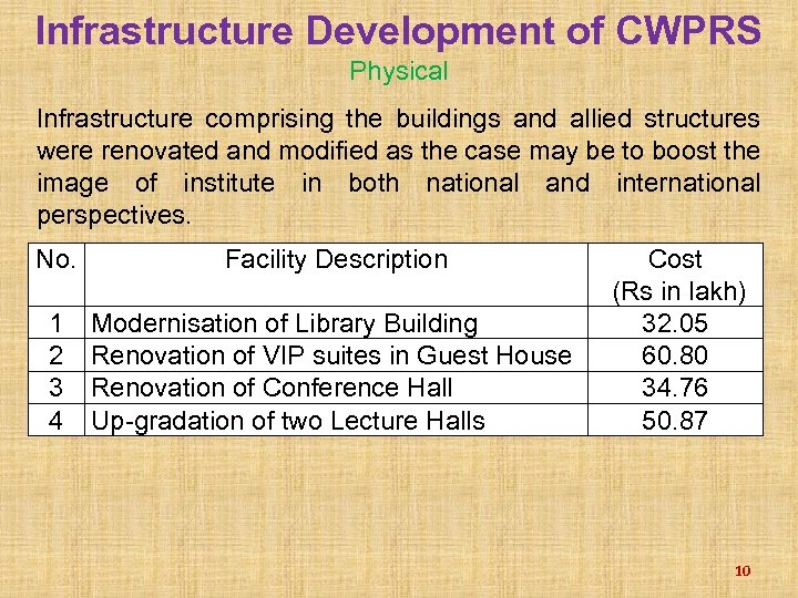 Infrastructure Development of CWPRS Physical Infrastructure comprising the buildings and allied structures were renovated