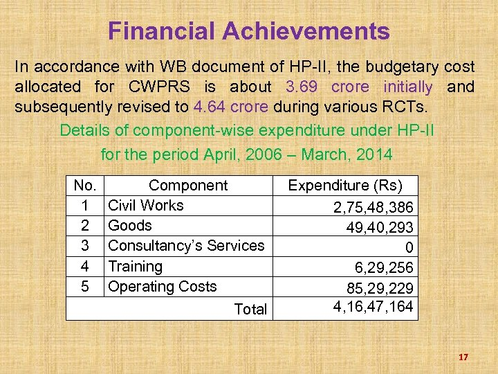 Financial Achievements In accordance with WB document of HP-II, the budgetary cost allocated for
