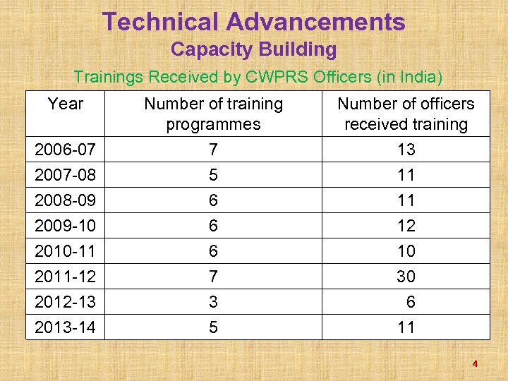 Technical Advancements Capacity Building Trainings Received by CWPRS Officers (in India) Year 2006 -07
