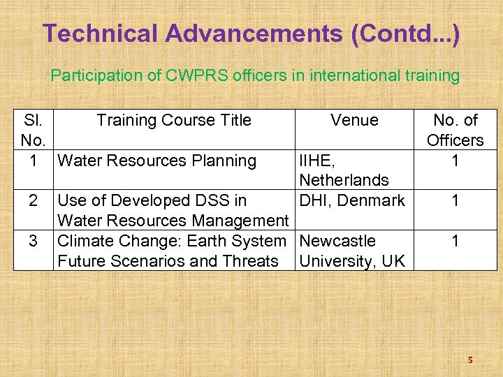 Technical Advancements (Contd. . . ) Participation of CWPRS officers in international training Sl.