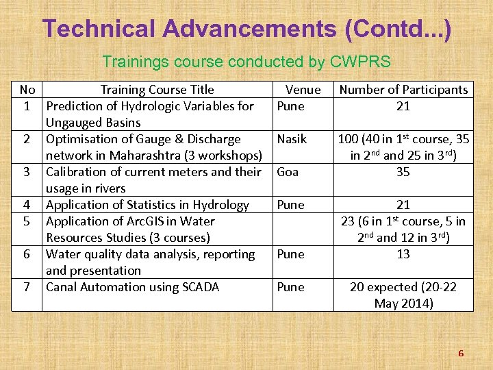 Technical Advancements (Contd. . . ) Trainings course conducted by CWPRS No Training Course